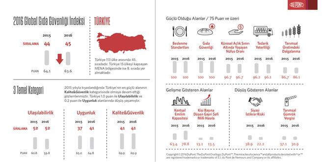 Küresel Gıda Güvenliği İndeksi 2016 sonuçlarına göre Türkiye, 113 ülke arasında 45. sırada yer aldı